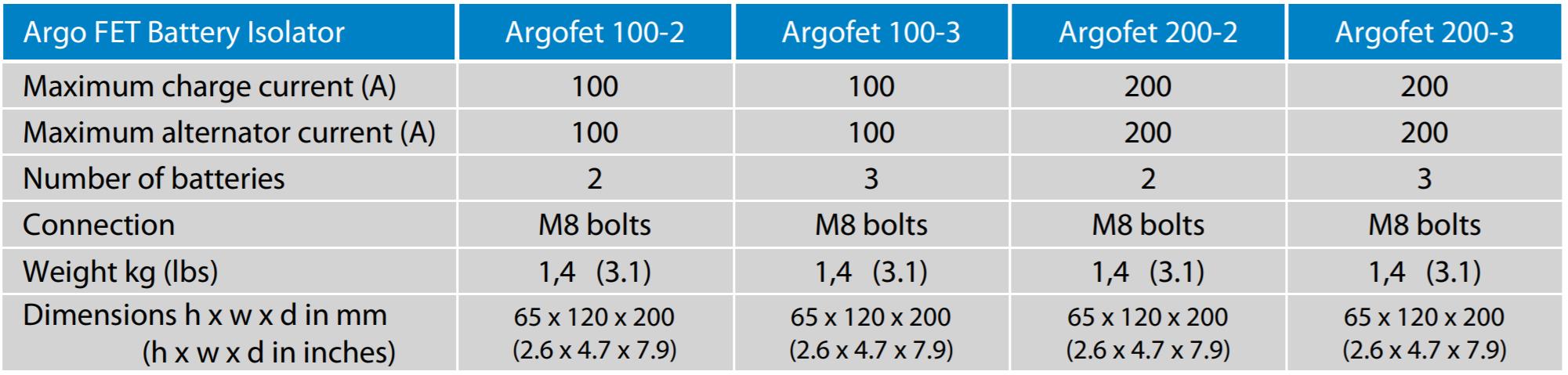 Технические характеристики разделителей различных моделей
